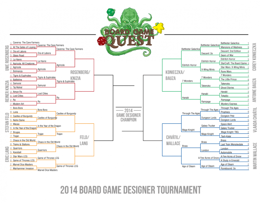 Board Game Designer Tournament Bracket
