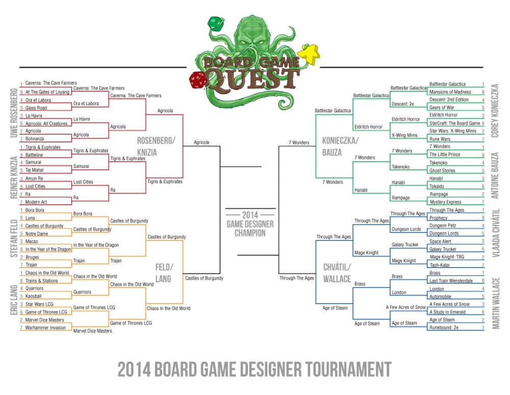 Board Game Bracket