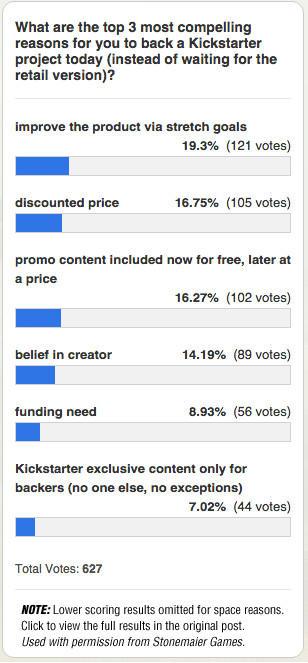 Kickstarter Exclusive Poll