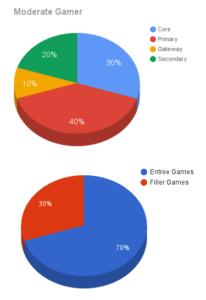 Moderate Gamer
