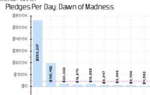 Dawn of Madness Kickstarter